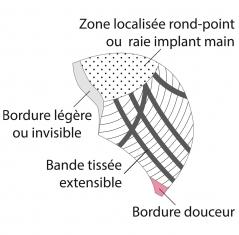 Description de la base de la perruque Bruges, ligne bien être *